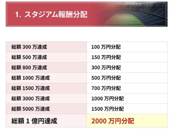 DREAMスタジアム(渡辺MASA)ってなに?本当に2000万円は参加者全員に山分けされる?調べてみました2